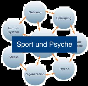Sport & PNI